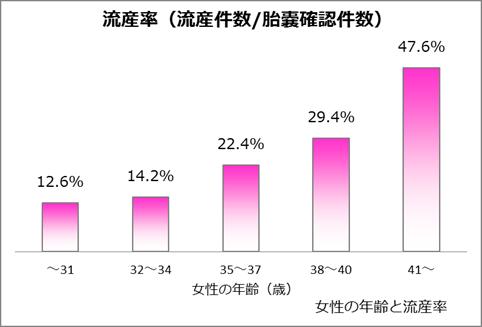 女性の年齢と流産率のグラフ