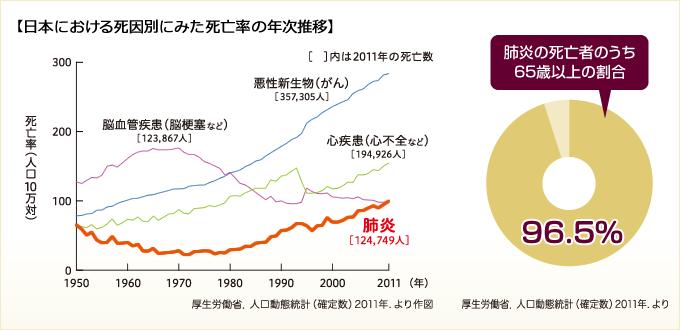 日本における死因別にみた死亡率の年次推移